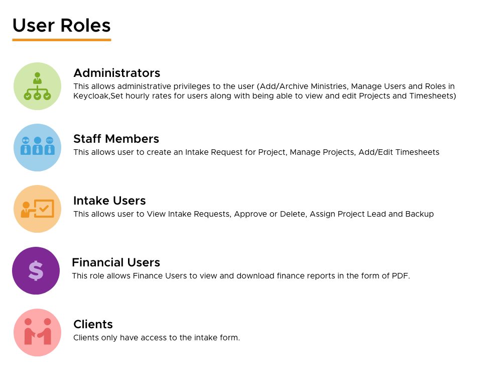Time Machine 2.0 User Roles
